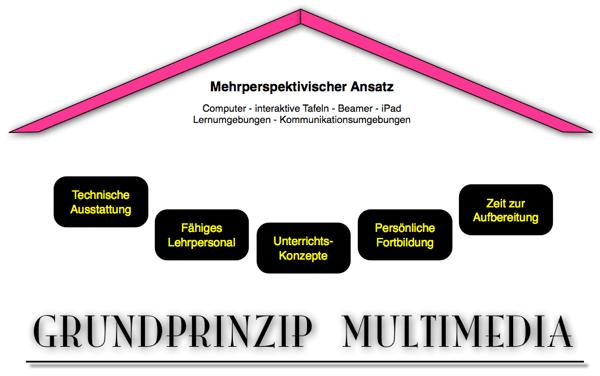 grundprinzip-multimedia_600