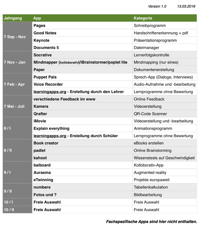 konzept-einsatz-apps_ipad-klasse7-10_version1
